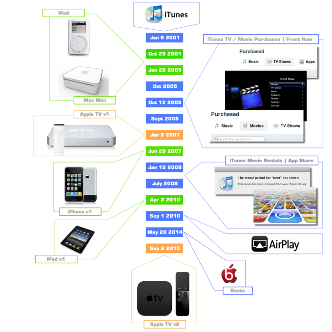 Understanding the evolution of the Apple TV  | Dreamsocket